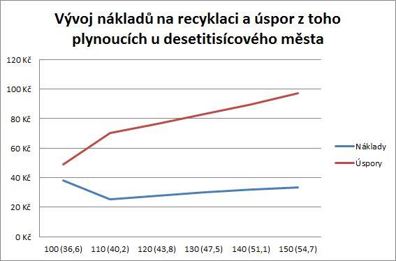 Graf vyhody recyklace 1