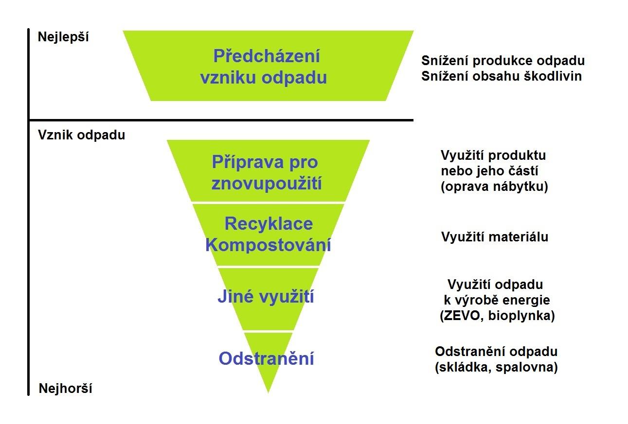 obrácená odpadová pyramida
